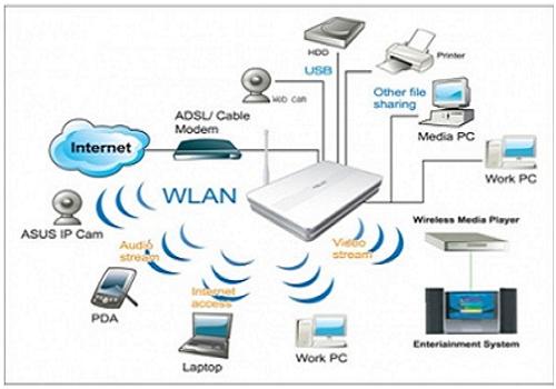 Cách thức phần biệt thiết bị mạng thiết bị Modem và Router